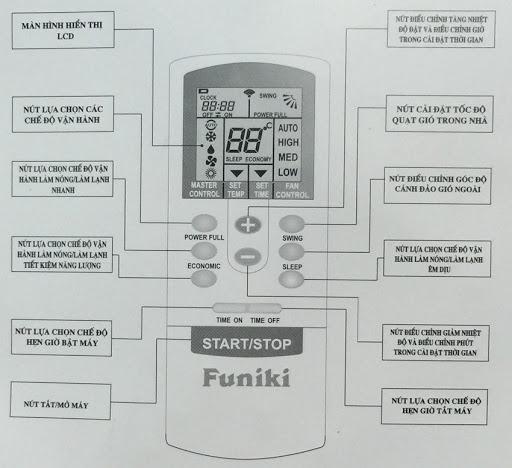 Cấu tạo điều khiển điều hòa Funiki