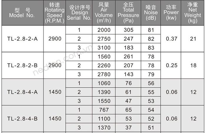 Thông số kỹ thuật quạt hướng trục Nedfon TL-2.8-2-B-2