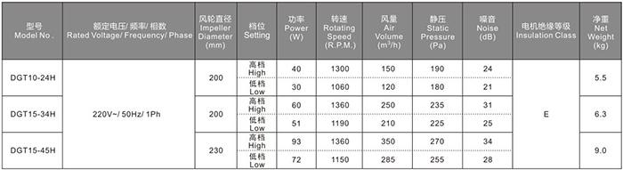 Thông số kỹ thuật quạt thông gió âm trần Nedfon nối ống siêu mỏng DPT15-34H có lọc Hepa