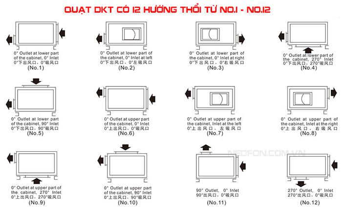 Đặc điểm chính củaquạt ly tâm nedfon DKT10
