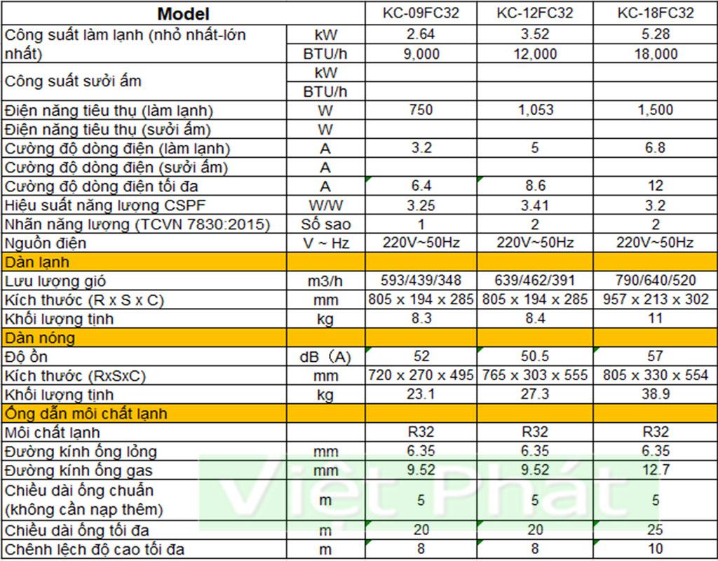 Thông số kỹ thuật điều hòa Casper KC-12FC32 1 chiều 12000Btu