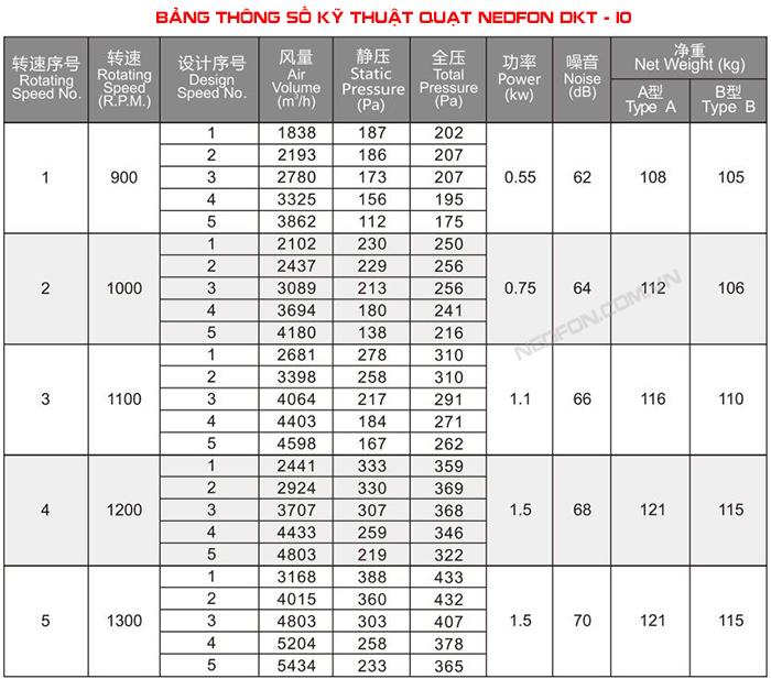 Thông số kĩ thuật quạt ly tâm nedfon DKT10