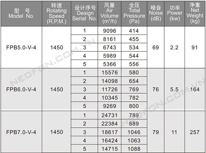Các model quạt hướng trục chống cháy Nedfon FPB5.0-V-4-1